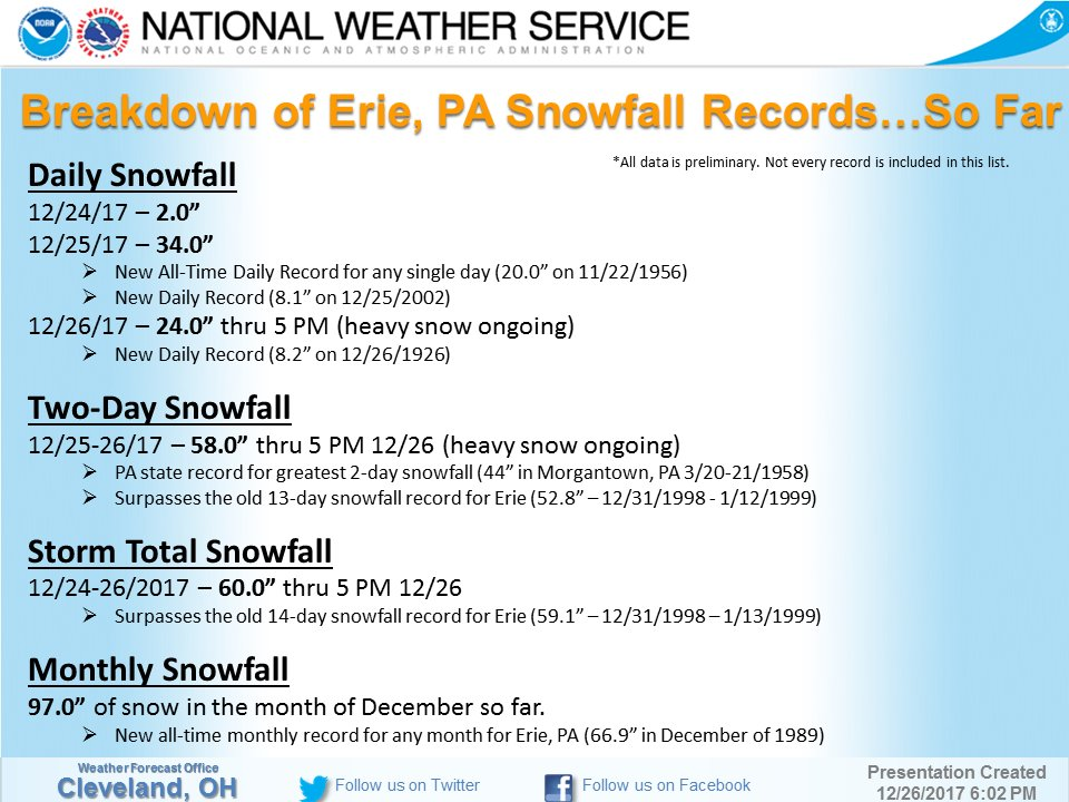 Erie, PA Snow Records and Snow Totals December 25th-26th