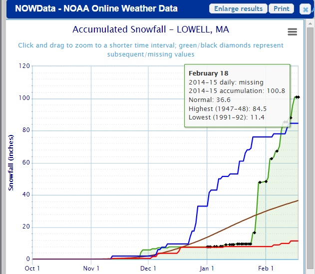 Lowell, Ma Snow Totals 2014-2015