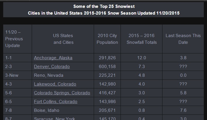 Snowiest city in the United States