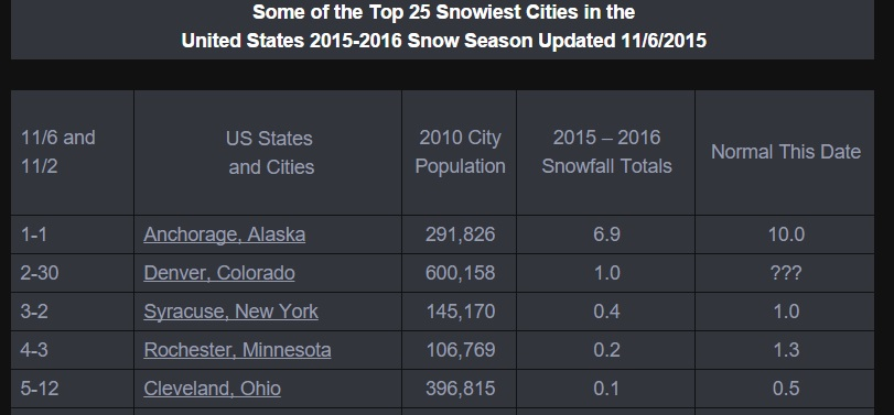 Snowiest US Cities with Snow