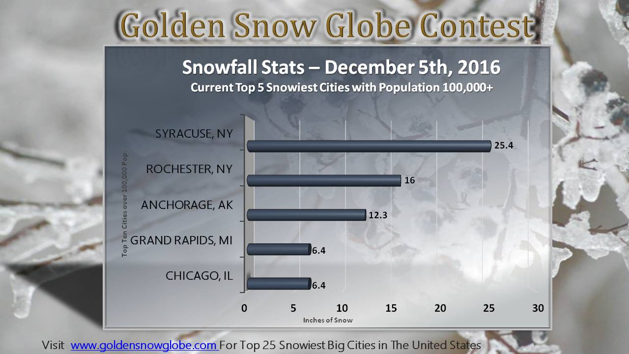 Snowiest big cities in the United States 2016-2017